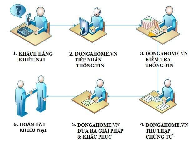 Chính sách xử lý khiếu nại tại DongaHome.vn