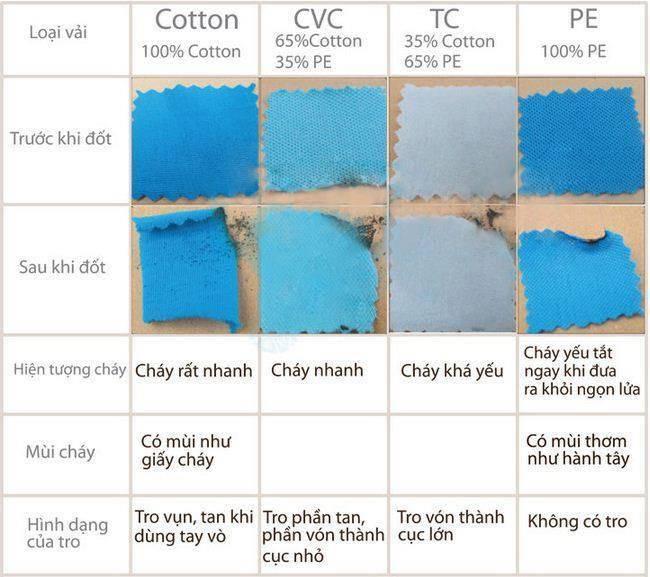 Bảng chi tiết để nhận biết vải cotton pha