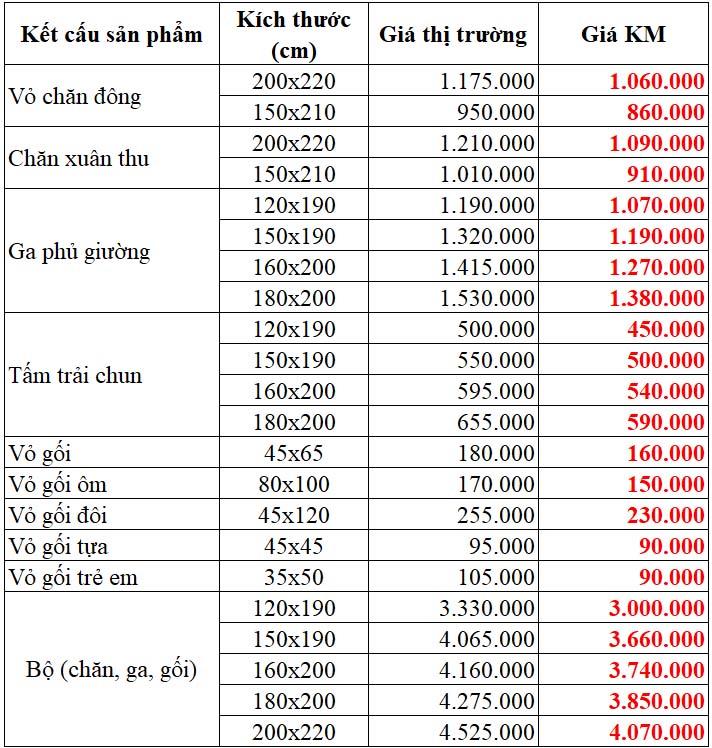 Bảng giá bán lẻ các sản phẩm dòng DLQ